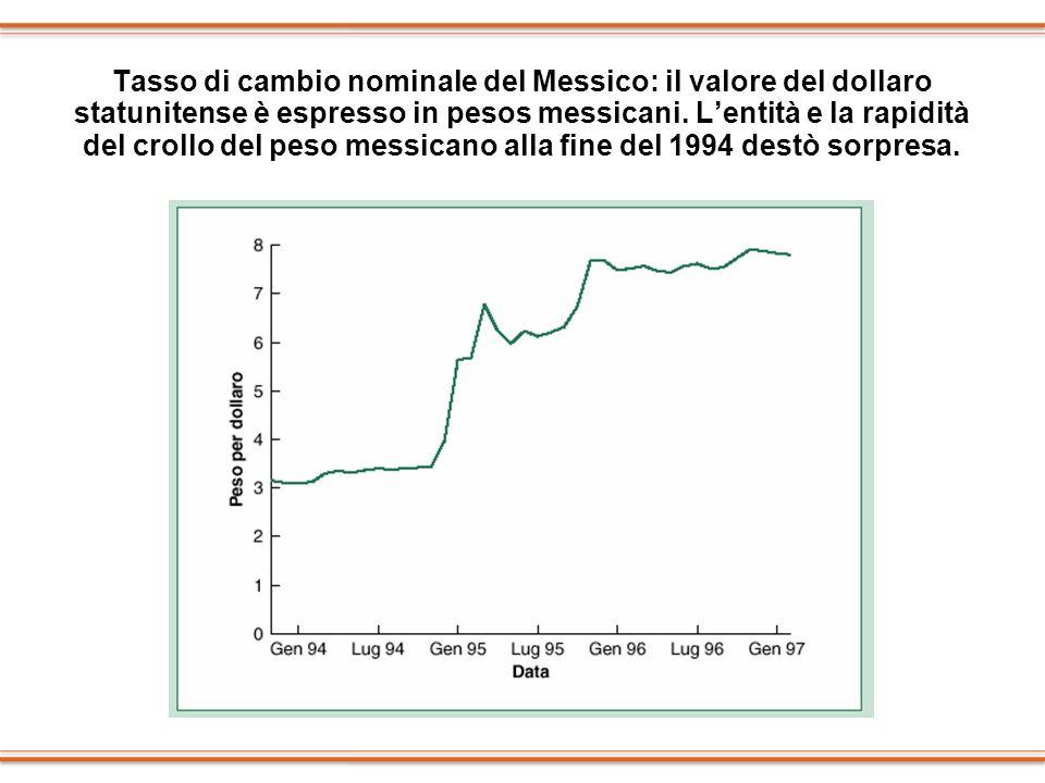 Tasso di cambio nominale del Messico: il valore del dollaro statunitense è espresso in pesos messicani.