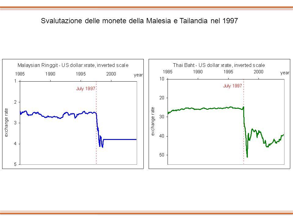 Svalutazione delle monete della Malesia e Tailandia nel 1997