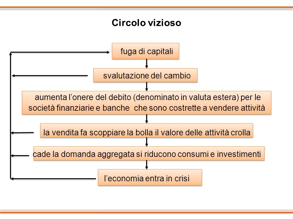 Circolo vizioso fuga di capitali svalutazione del cambio