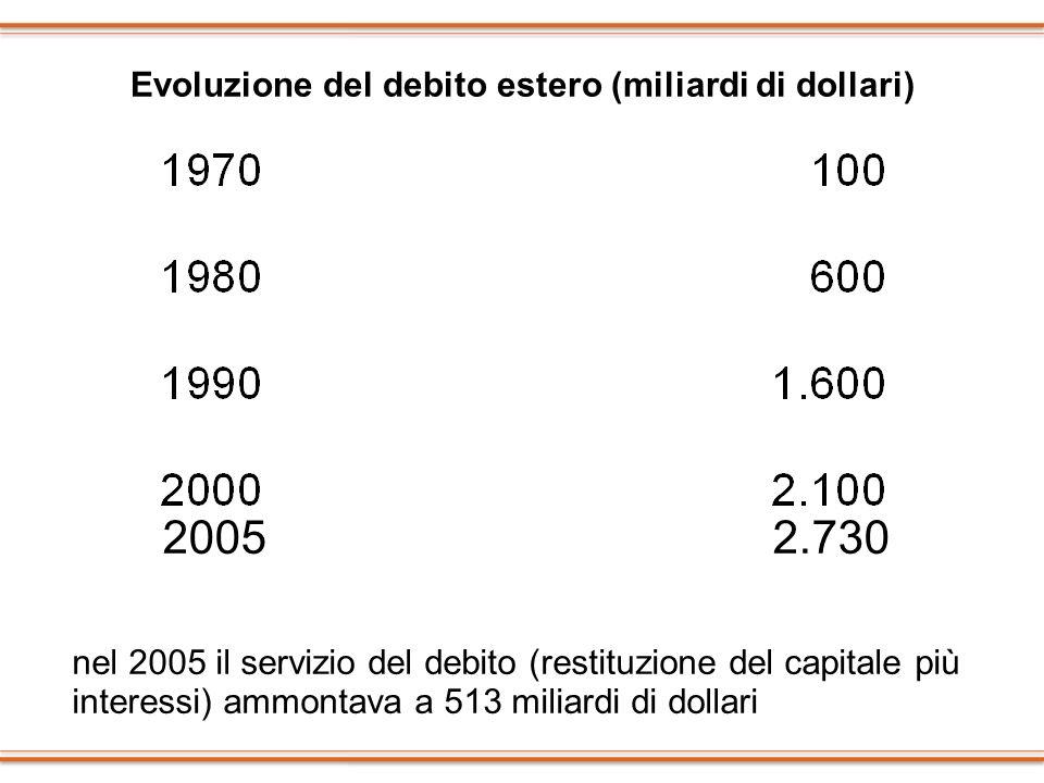 Evoluzione del debito estero (miliardi di dollari)