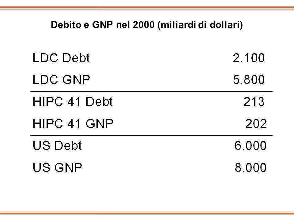 Debito e GNP nel 2000 (miliardi di dollari)