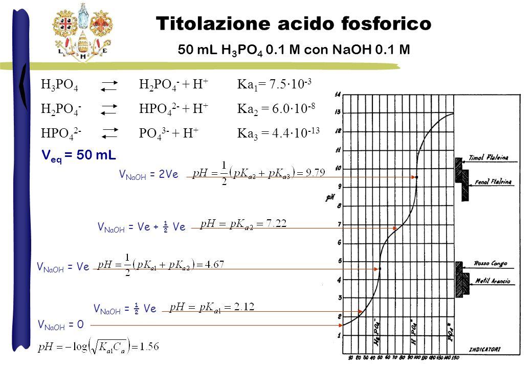 Titolazione acido fosforico