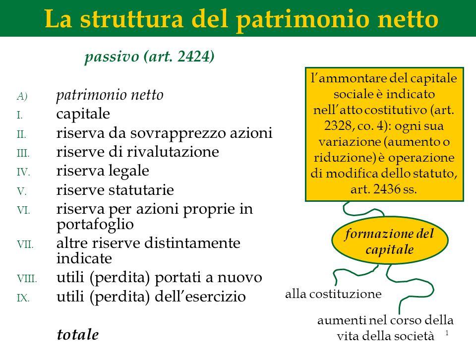 La struttura del patrimonio netto formazione del capitale