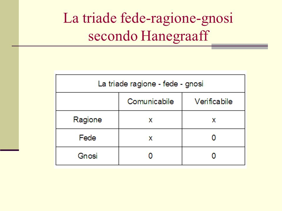 La triade fede-ragione-gnosi secondo Hanegraaff