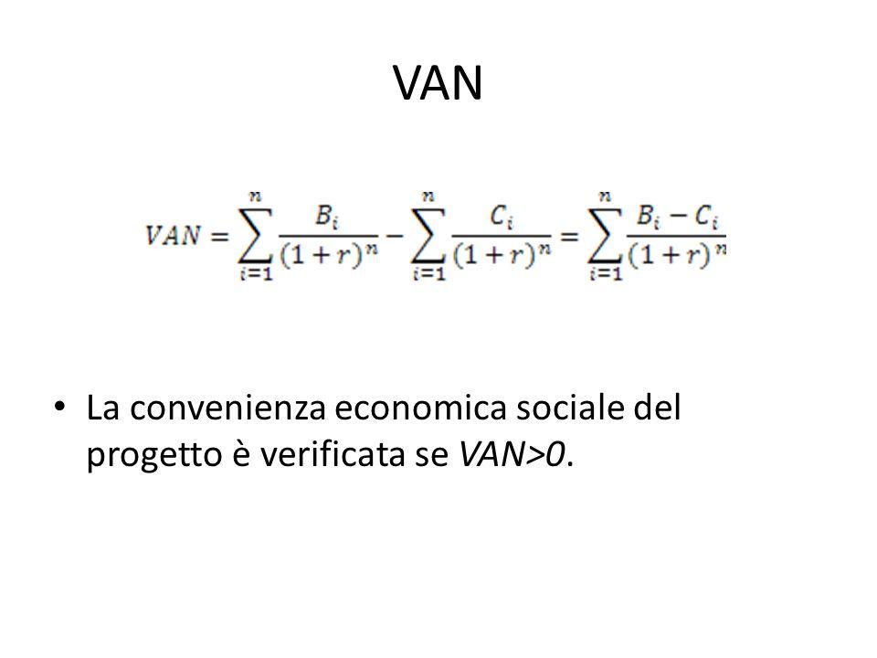 VAN La convenienza economica sociale del progetto è verificata se VAN>0.