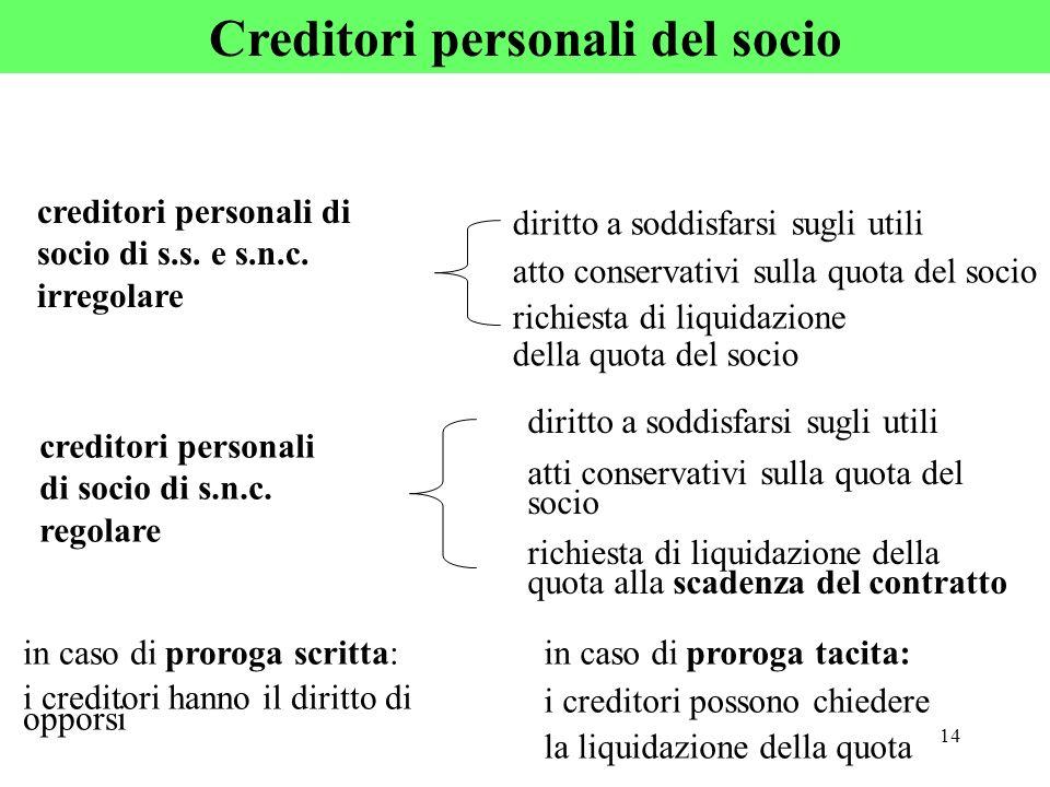 Creditori personali del socio