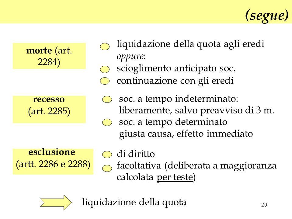 (segue) liquidazione della quota agli eredi morte (art. 2284) oppure: