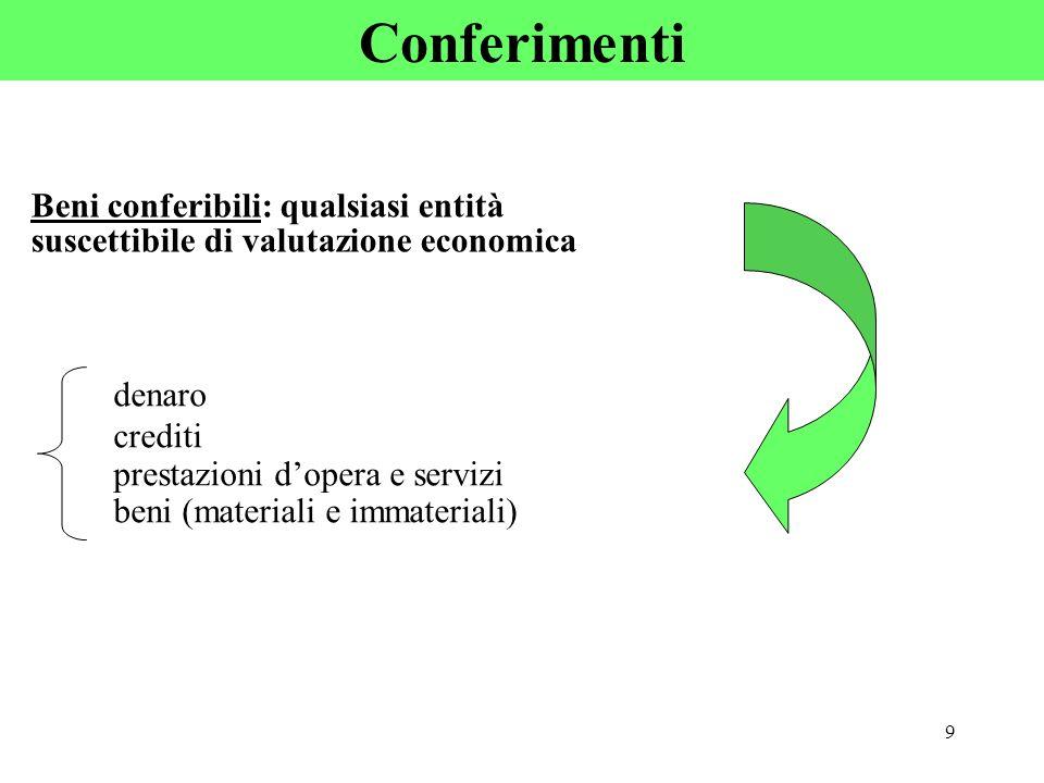 Conferimenti Beni conferibili: qualsiasi entità