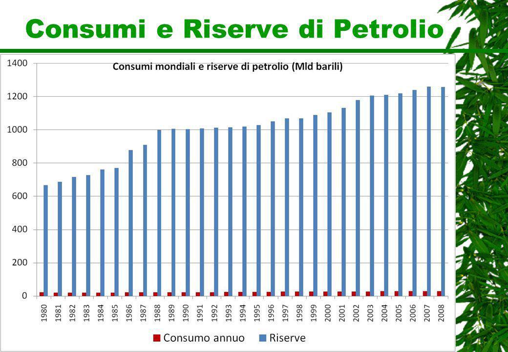 Consumi e Riserve di Petrolio