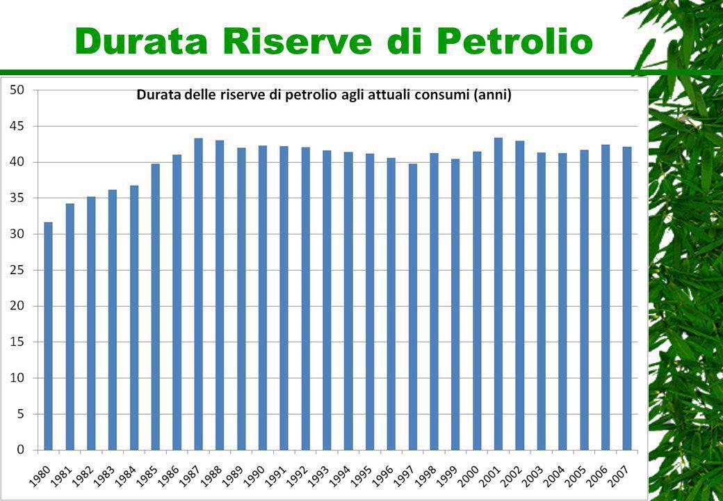 Durata Riserve di Petrolio