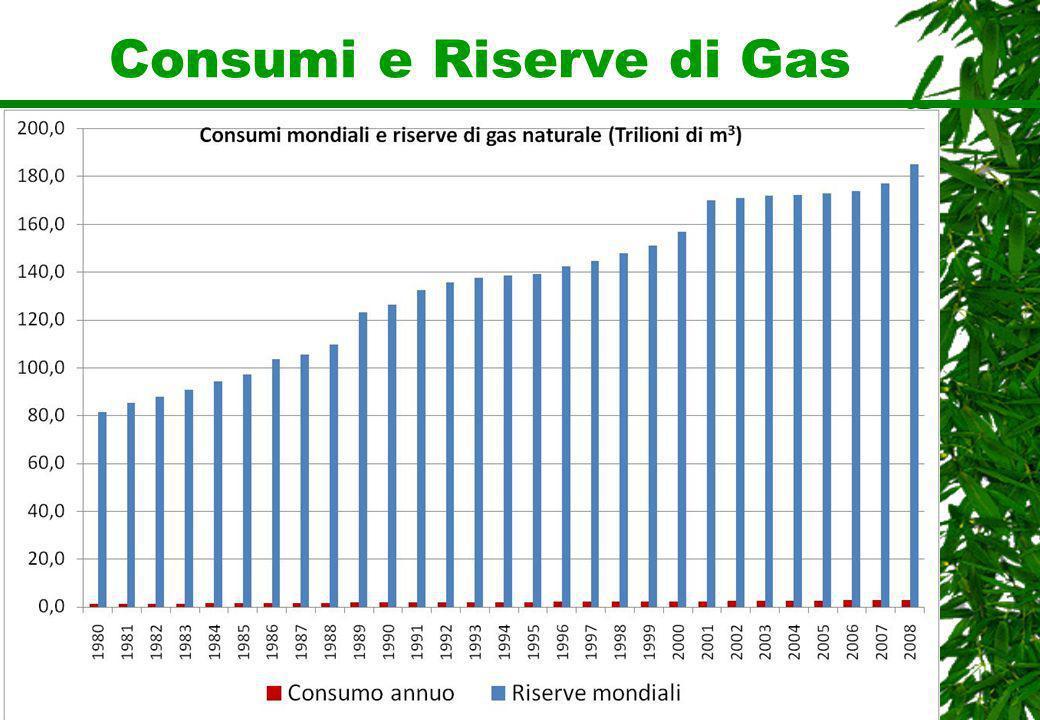 Consumi e Riserve di Gas