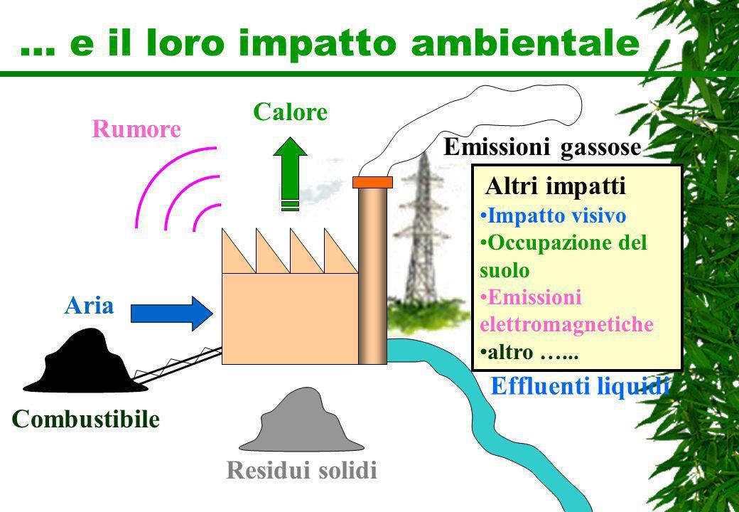 … e il loro impatto ambientale