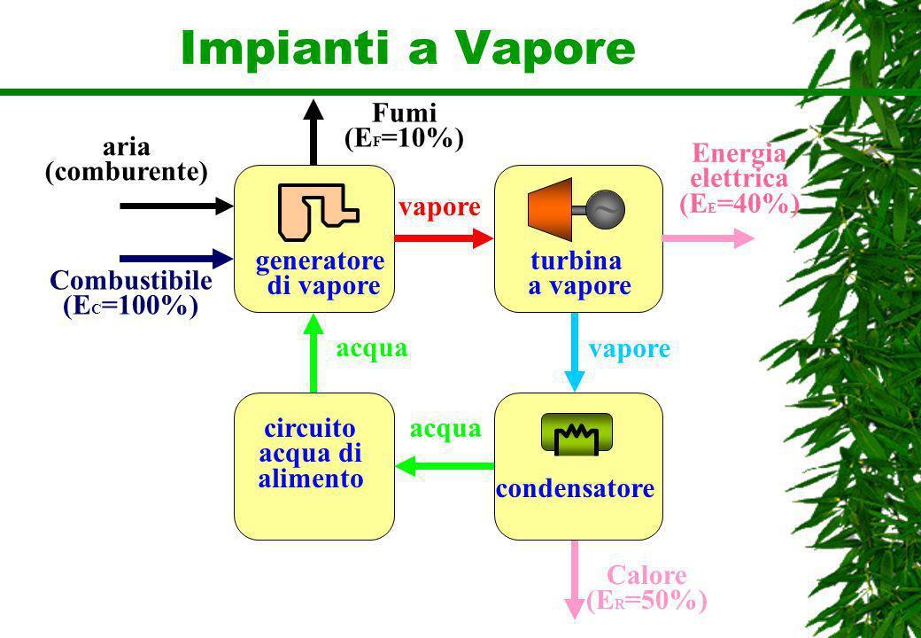 Impianti a Vapore ~ Fumi (EF=10%) aria (comburente) Energia elettrica