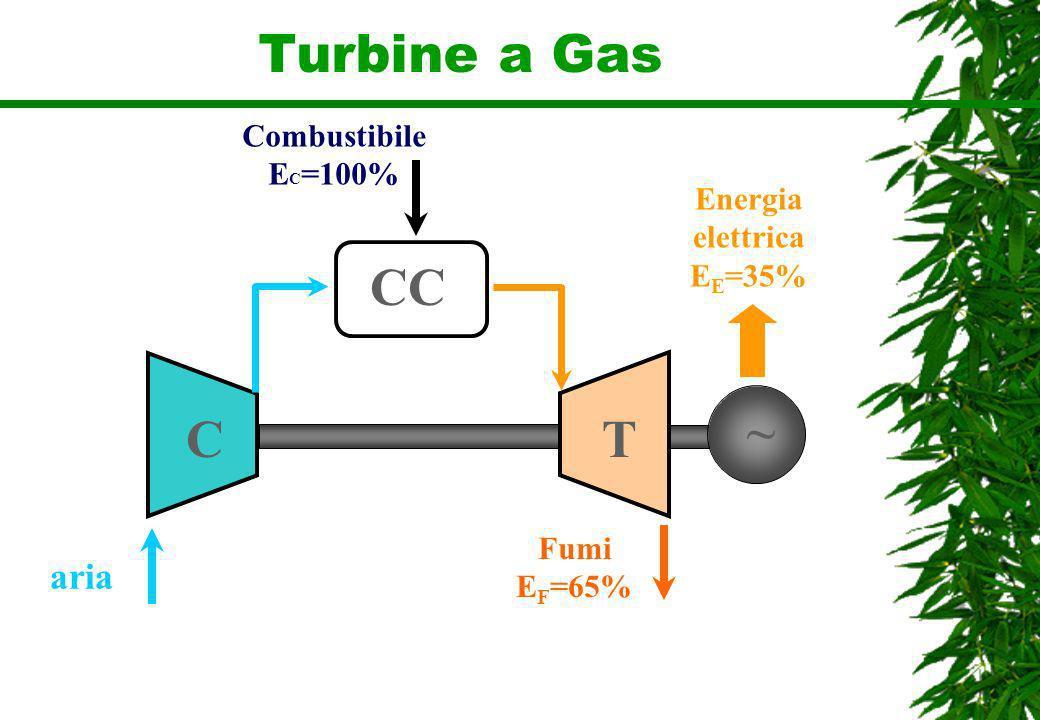Turbine a Gas CC ~ C T aria Combustibile EC=100% Energia elettrica