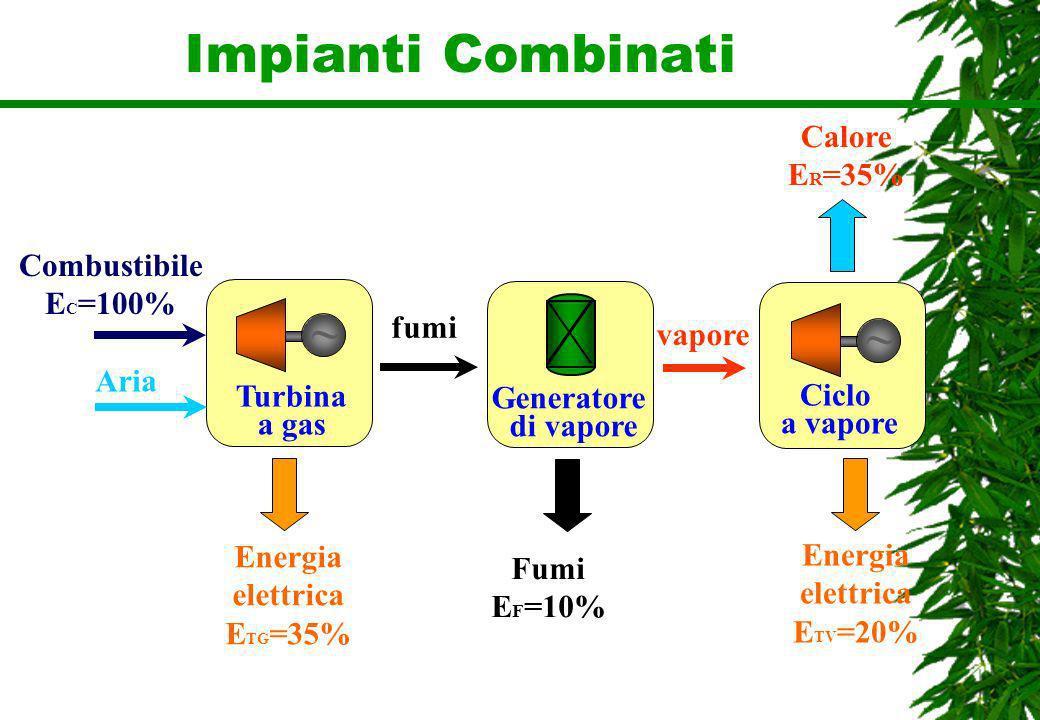 Impianti Combinati ~ ~ Calore ER=35% Combustibile EC=100% fumi vapore
