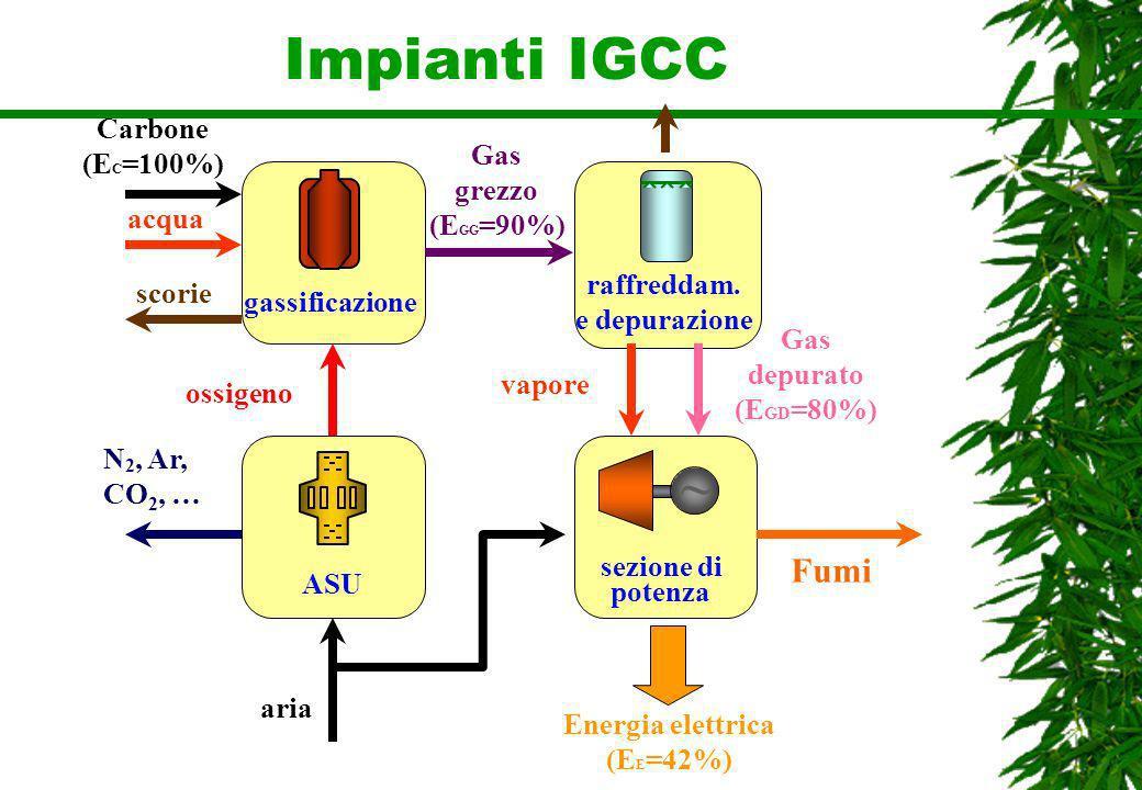 Impianti IGCC ~ Fumi Carbone (EC=100%) Gas grezzo (EGG=90%) acqua