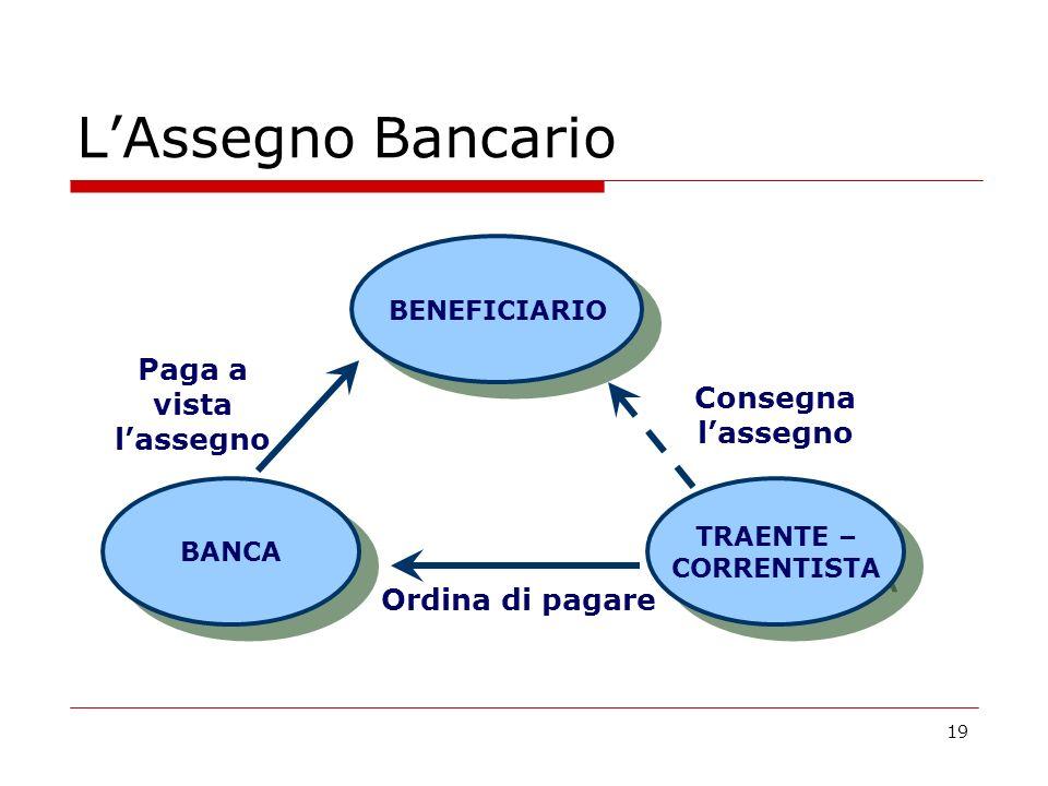 L'Assegno Bancario Paga a vista l'assegno Consegna l'assegno