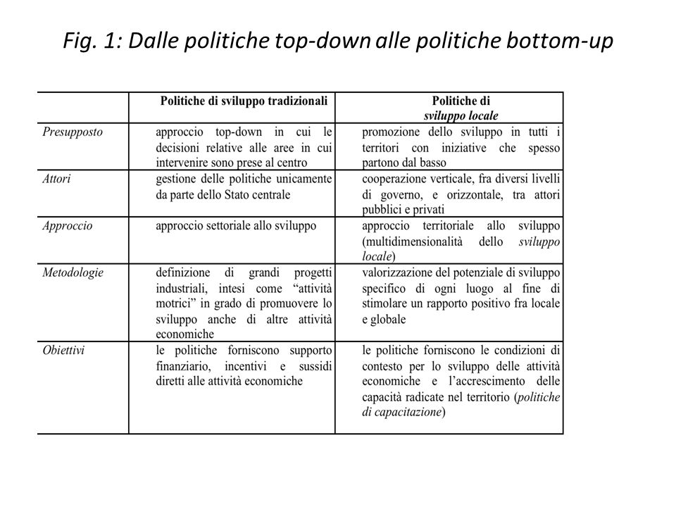 Fig. 1: Dalle politiche top-down alle politiche bottom-up