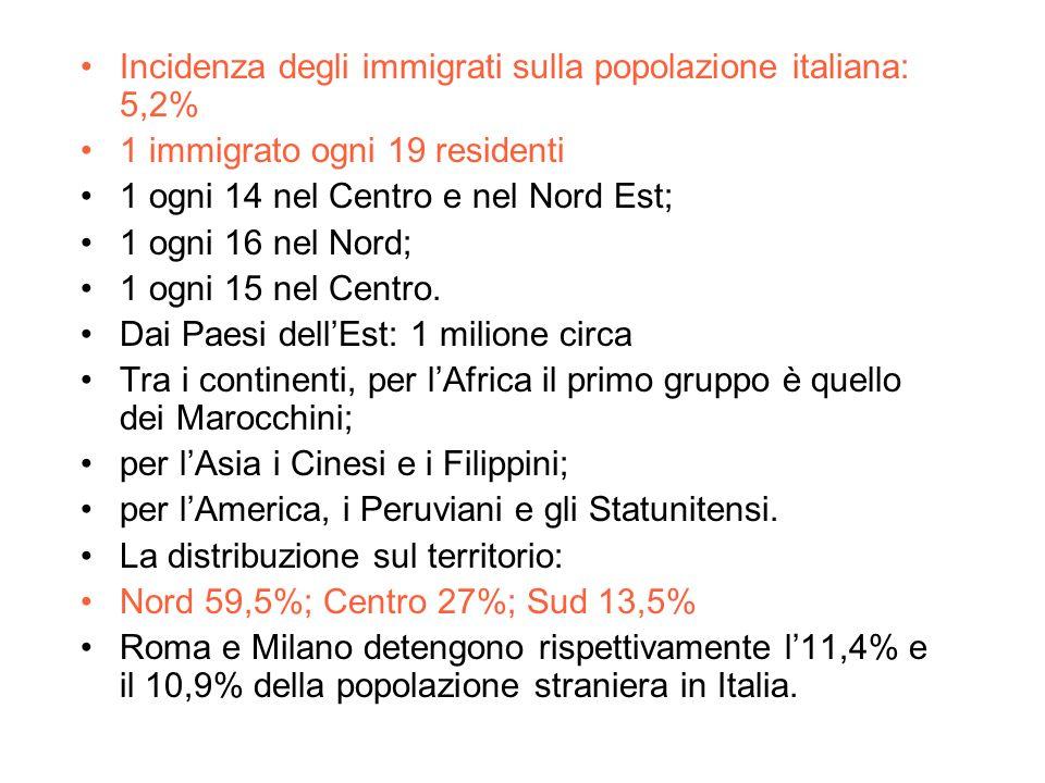 Incidenza degli immigrati sulla popolazione italiana: 5,2%