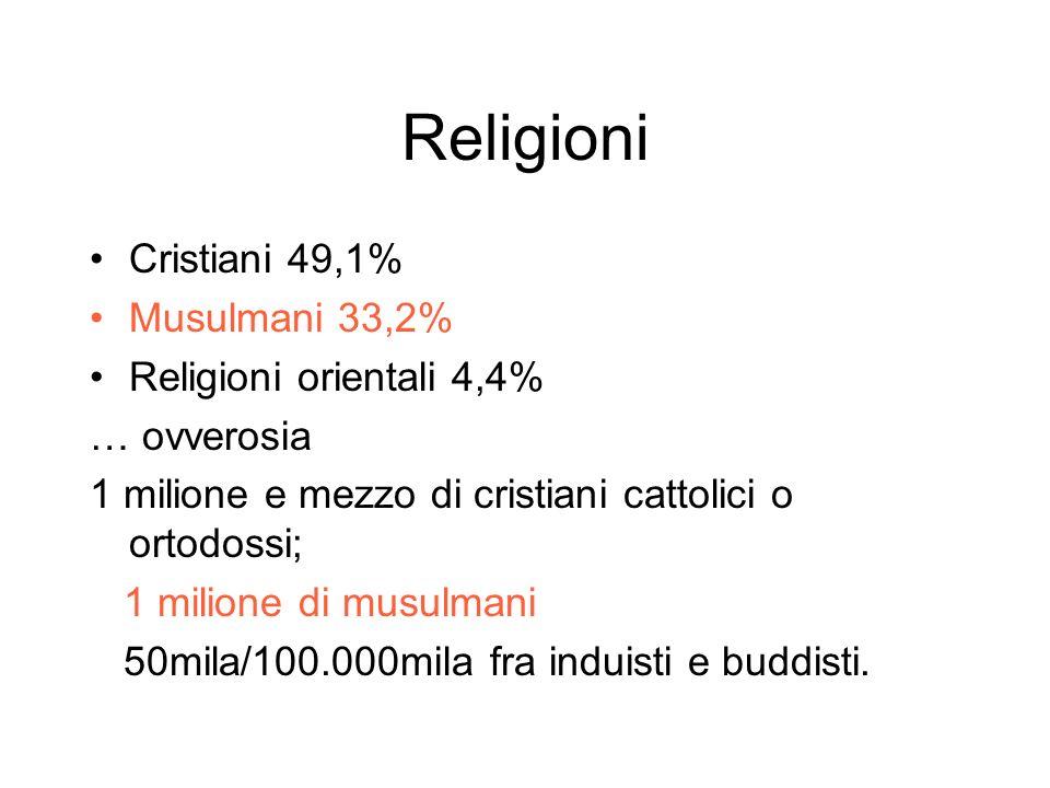 Religioni Cristiani 49,1% Musulmani 33,2% Religioni orientali 4,4%