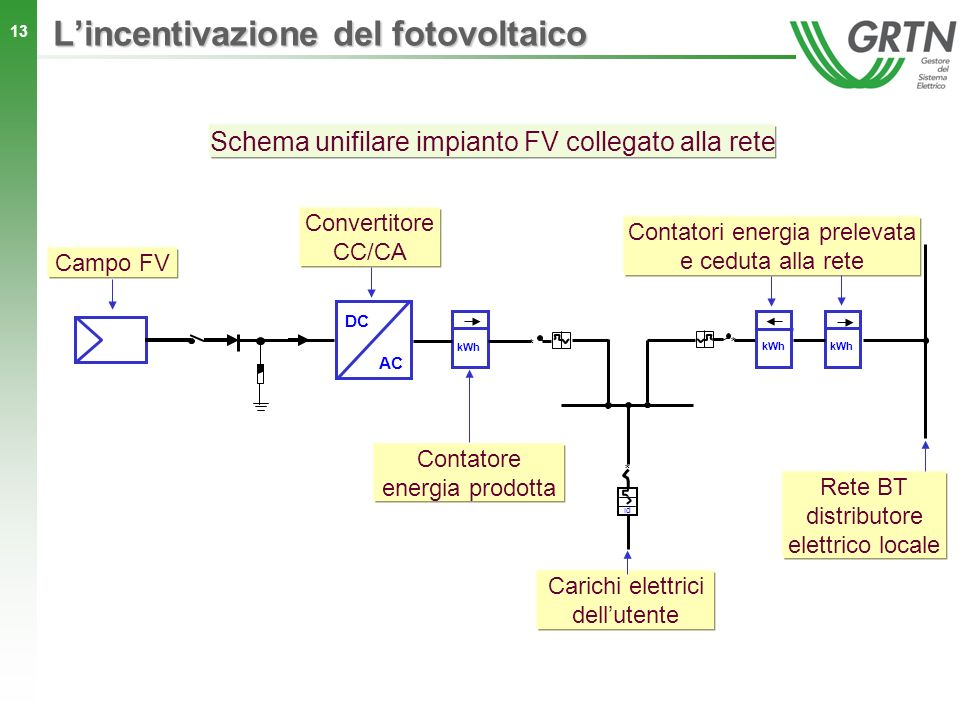 Schema Elettrico Unifilare Impianto Fotovoltaico : L incentivazione del fotovoltaico ppt scaricare