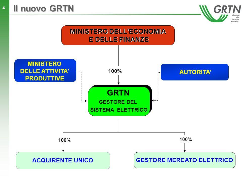 Il nuovo GRTN GRTN MINISTERO DELL'ECONOMIA E DELLE FINANZE