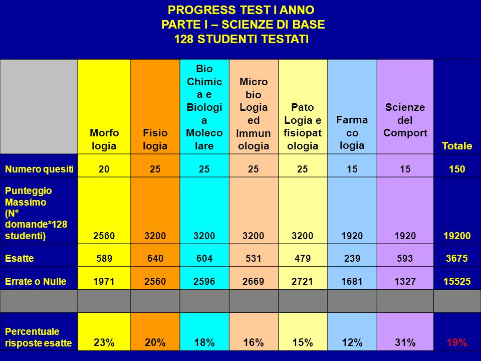 PROGRESS TEST I ANNO PARTE I – SCIENZE DI BASE 128 STUDENTI TESTATI