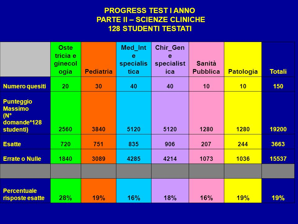 PROGRESS TEST I ANNO PARTE II – SCIENZE CLINICHE 128 STUDENTI TESTATI