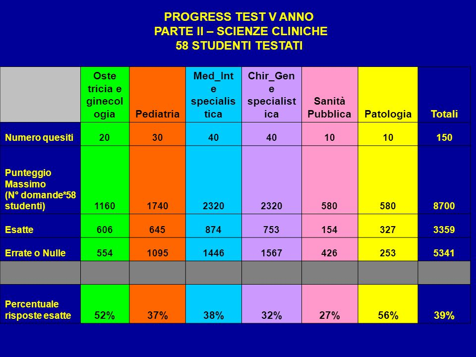 PROGRESS TEST V ANNO PARTE II – SCIENZE CLINICHE 58 STUDENTI TESTATI