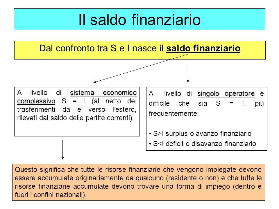 Dal confronto tra S e I nasce il saldo finanziario