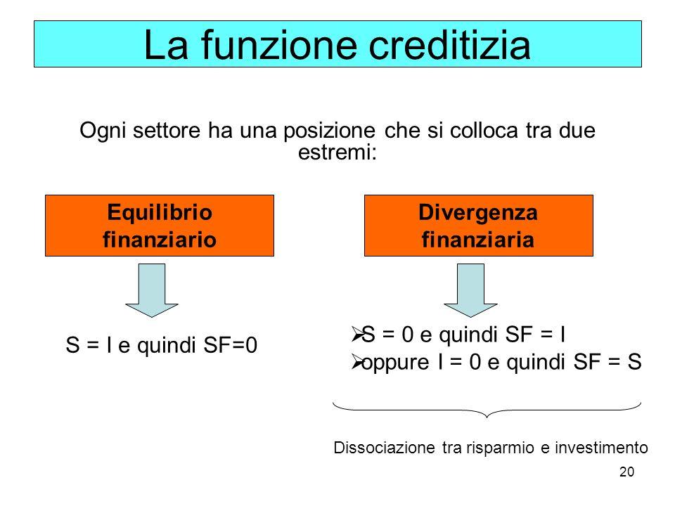 Equilibrio finanziario Divergenza finanziaria