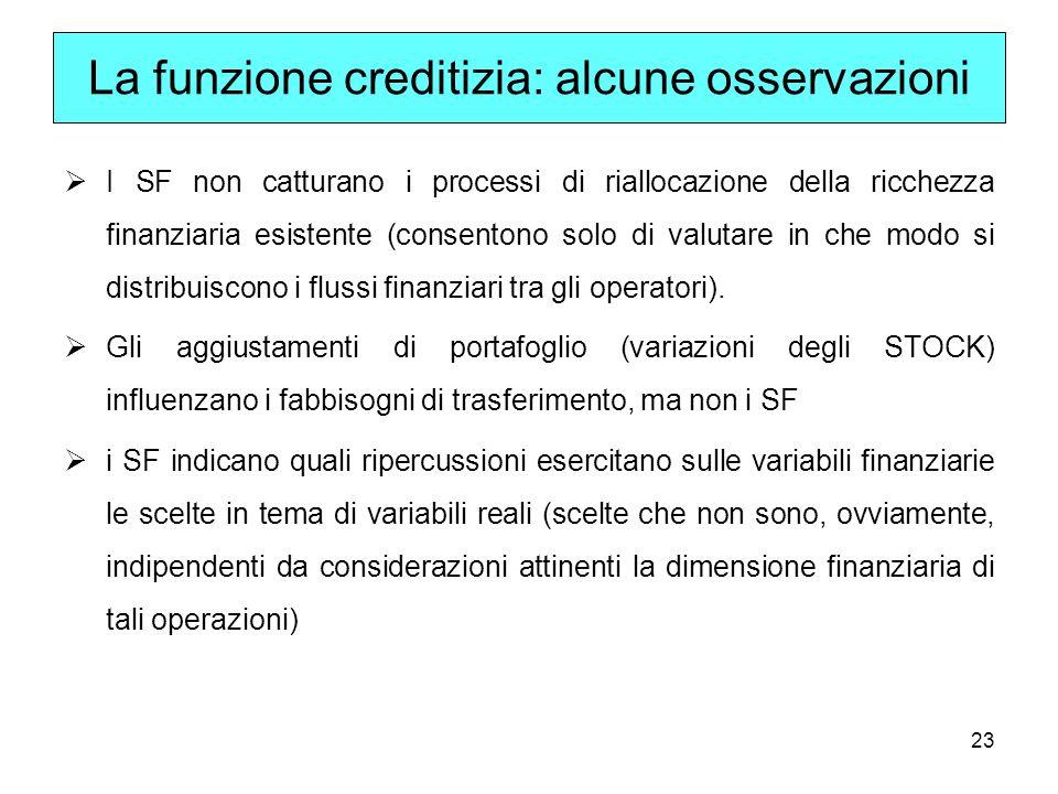 La funzione creditizia: alcune osservazioni