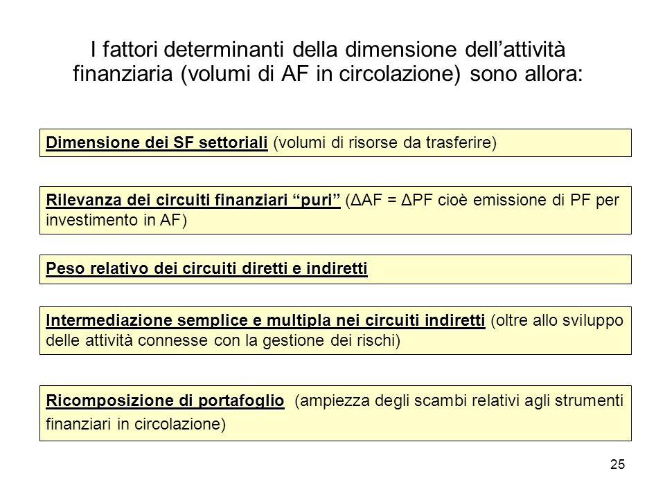 I fattori determinanti della dimensione dell'attività finanziaria (volumi di AF in circolazione) sono allora: