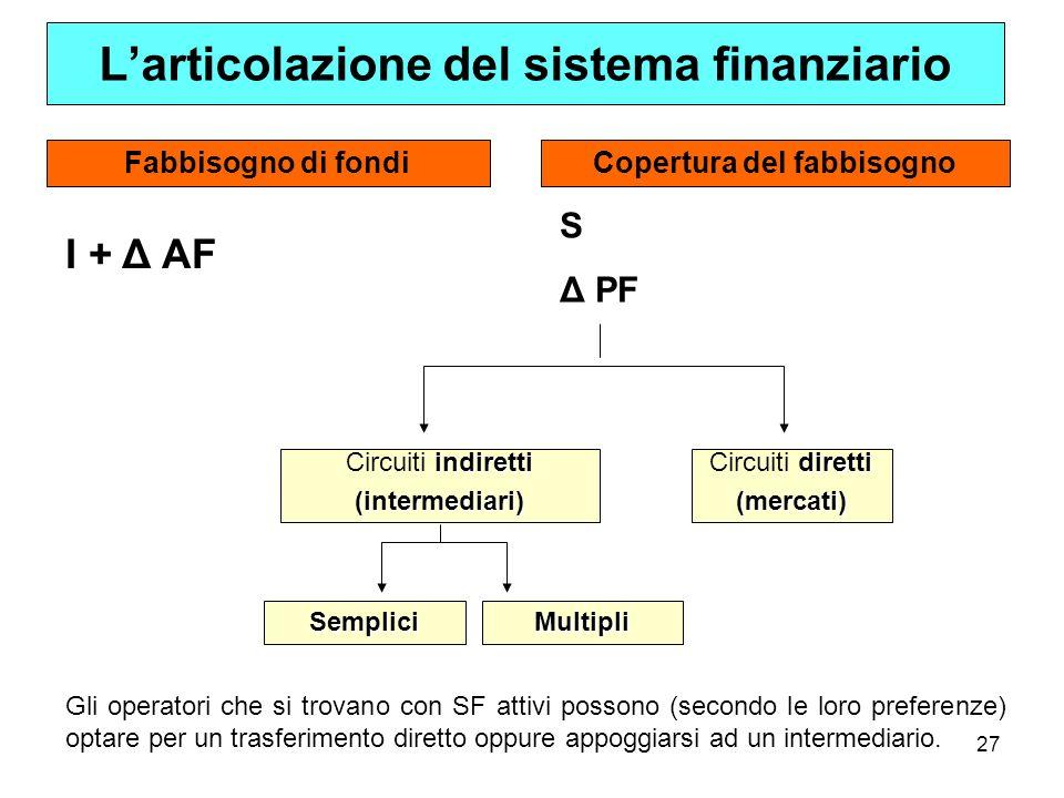 L'articolazione del sistema finanziario