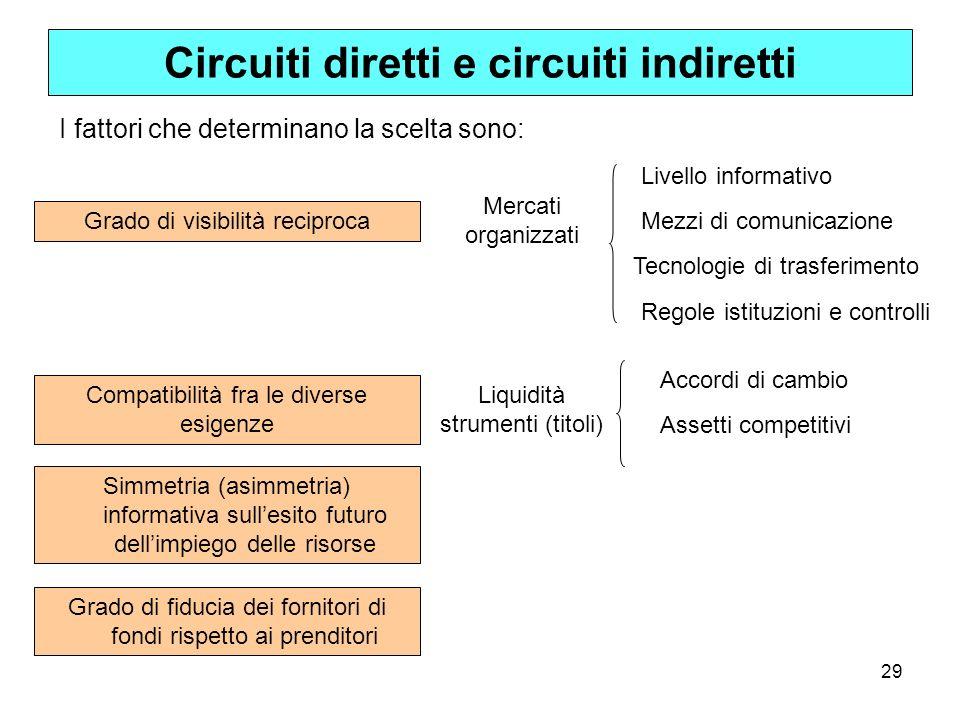 Circuiti diretti e circuiti indiretti