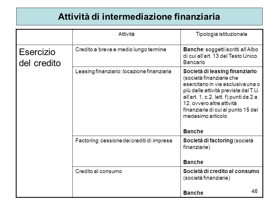Attività di intermediazione finanziaria