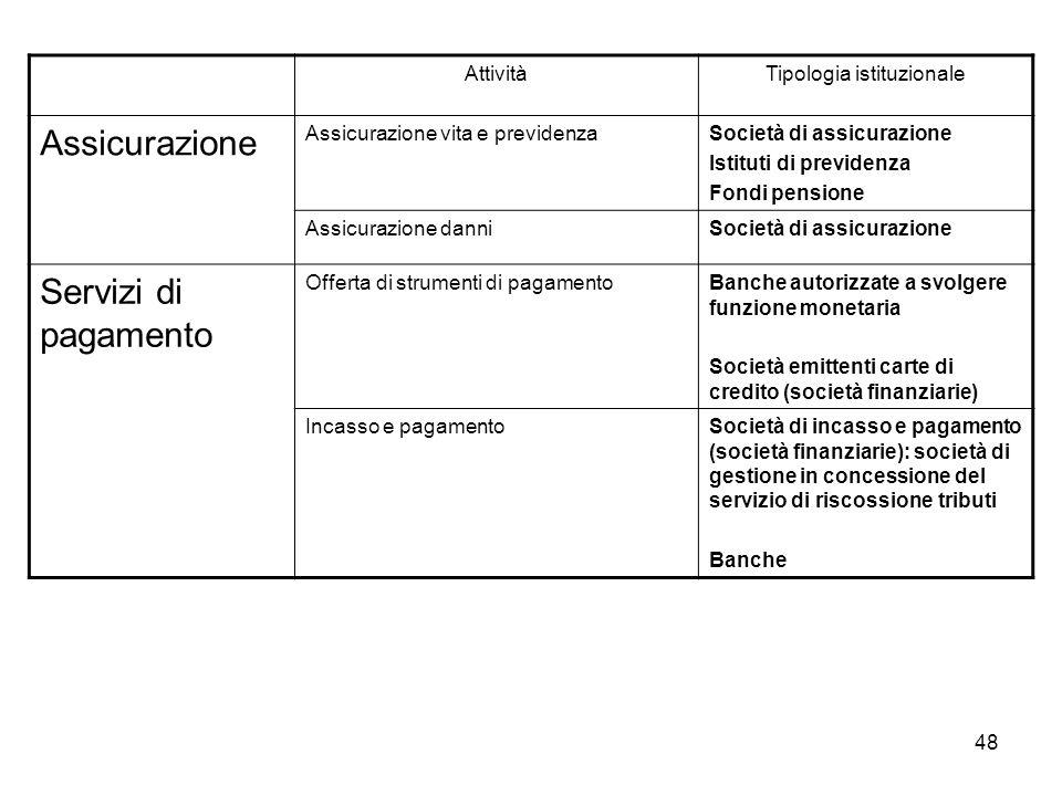 Tipologia istituzionale