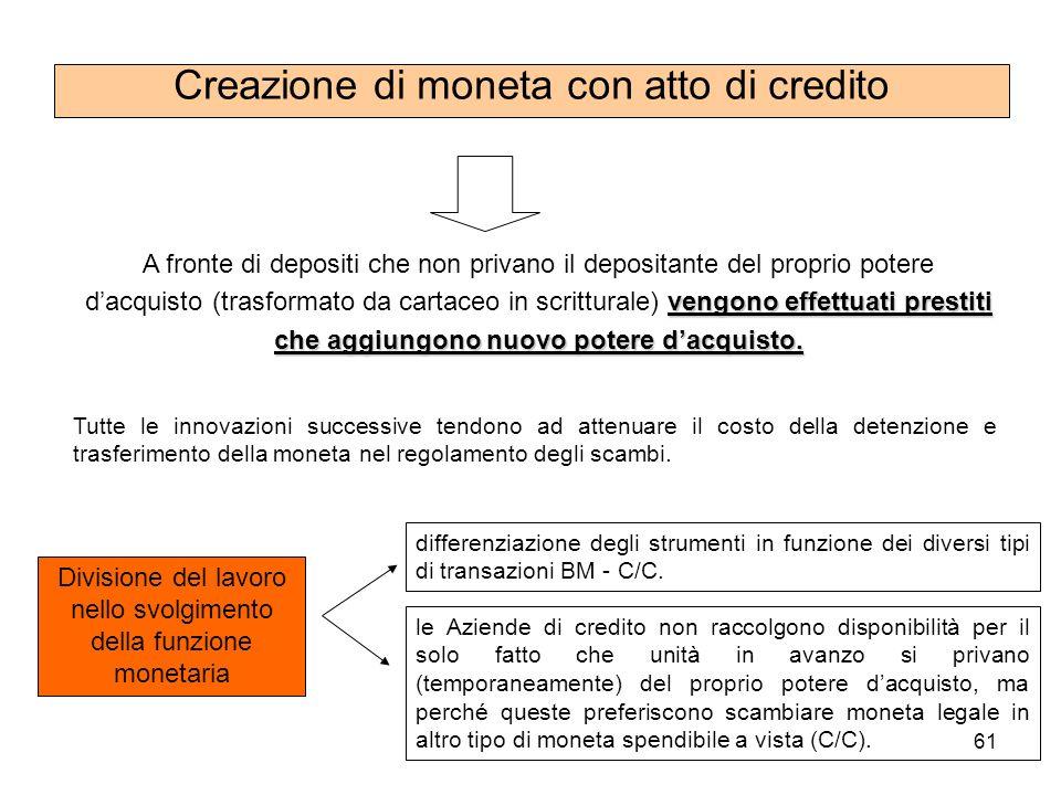 Creazione di moneta con atto di credito