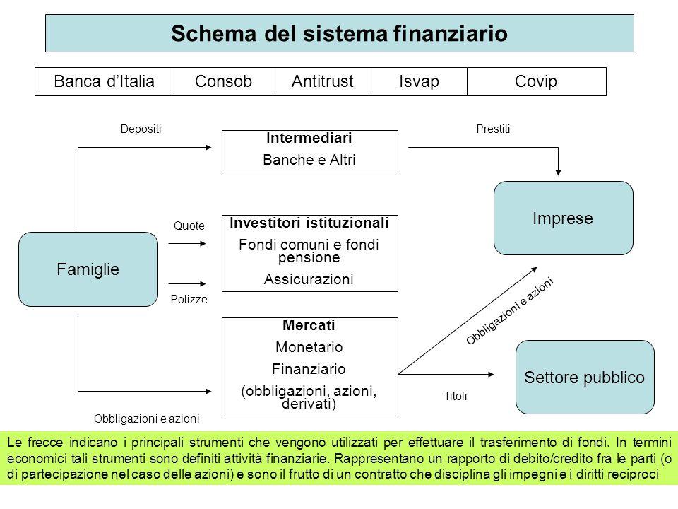 Schema del sistema finanziario