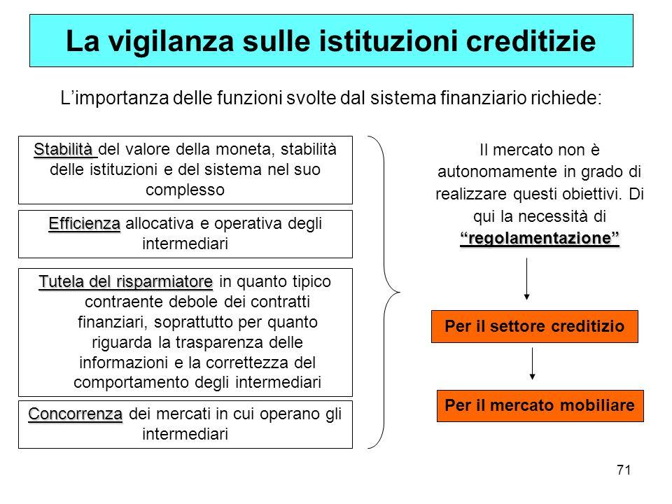 La vigilanza sulle istituzioni creditizie
