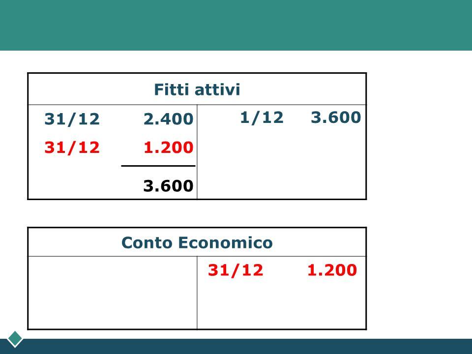 Fitti attivi 1/12 3.600. 31/12 2.400.