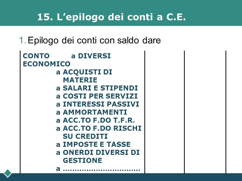 15. L'epilogo dei conti a C.E.