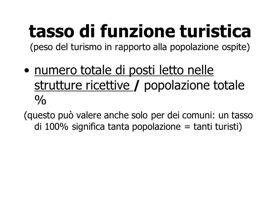 tasso di funzione turistica (peso del turismo in rapporto alla popolazione ospite)