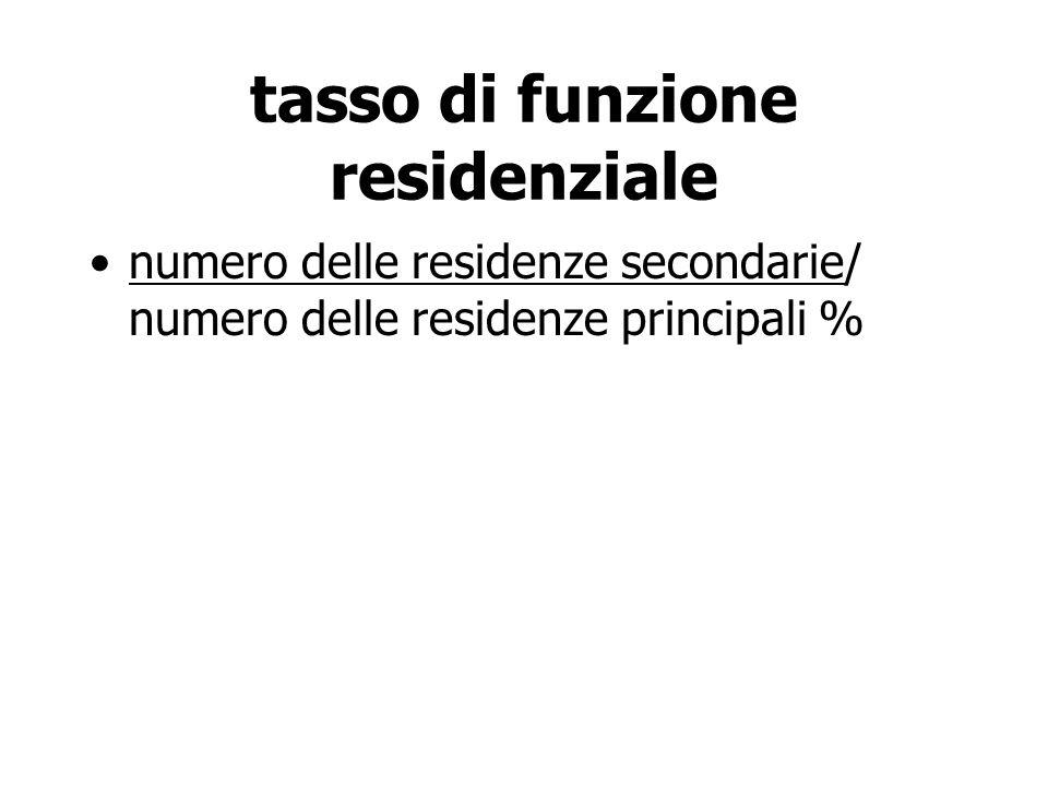 tasso di funzione residenziale