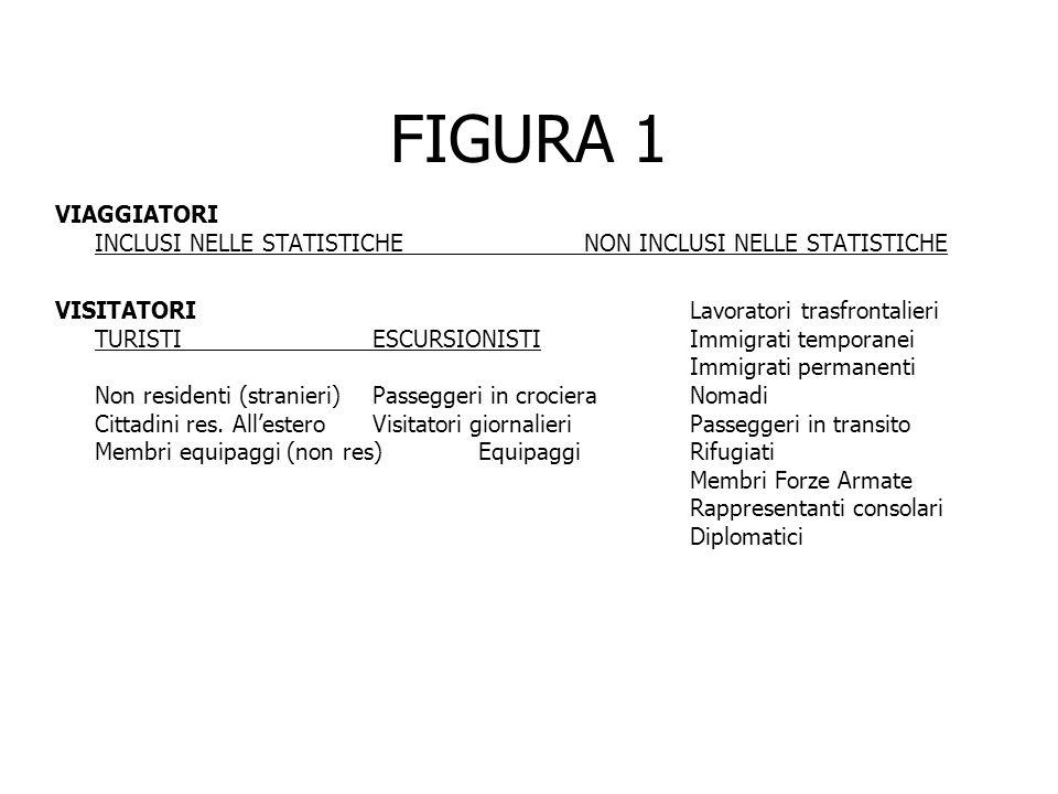 FIGURA 1 VIAGGIATORI INCLUSI NELLE STATISTICHE NON INCLUSI NELLE STATISTICHE.