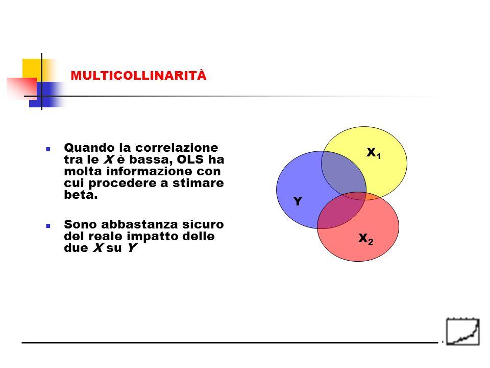 MULTICOLLINARITÀQuando la correlazione tra le X è bassa, OLS ha molta informazione con cui procedere a stimare beta.