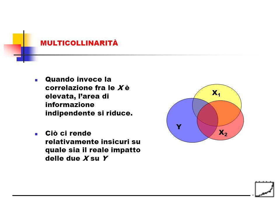 MULTICOLLINARITÀ Quando invece la correlazione fra le X è elevata, l'area di informazione indipendente si riduce.