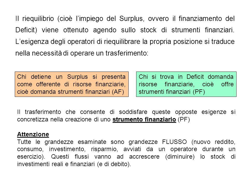 Il riequilibrio (cioè l'impiego del Surplus, ovvero il finanziamento del Deficit) viene ottenuto agendo sullo stock di strumenti finanziari. L'esigenza degli operatori di riequilibrare la propria posizione si traduce nella necessità di operare un trasferimento: