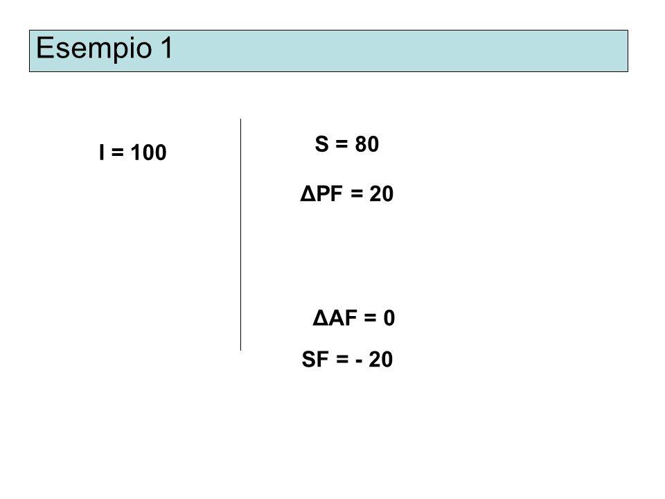 Esempio 1 I = 100 S = 80 ΔPF = 20 ΔAF = 0 SF = - 20
