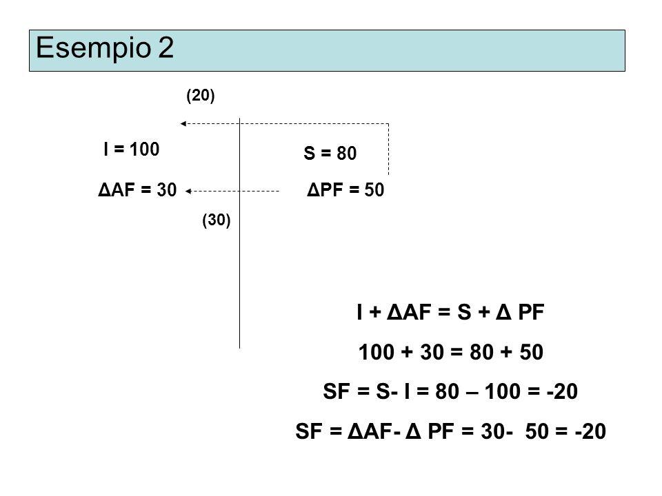 Esempio 2 I + ΔAF = S + Δ PF 100 + 30 = 80 + 50
